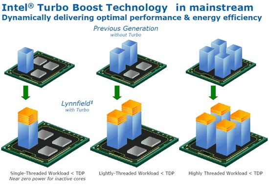 Intel-Multi-Threaded-Turbo-Boost-01